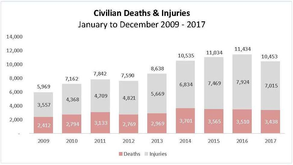 15 february 2018 afghanistan civilian casualties in 2017 un report english page 3