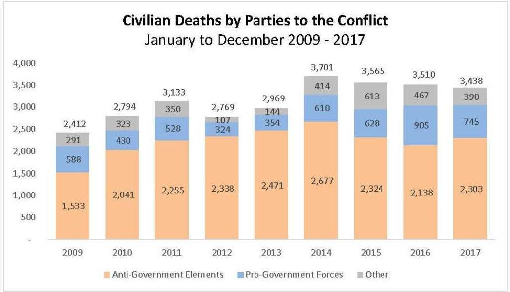 15 february 2018 afghanistan civilian casualties in 2017 un report english page 3 copy 0 1024x587 1